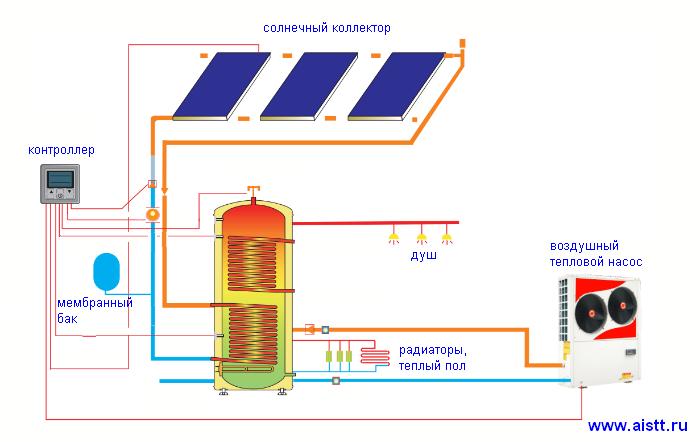 Солнечный водогрейный коллектор своими руками - Mojito-s.ru